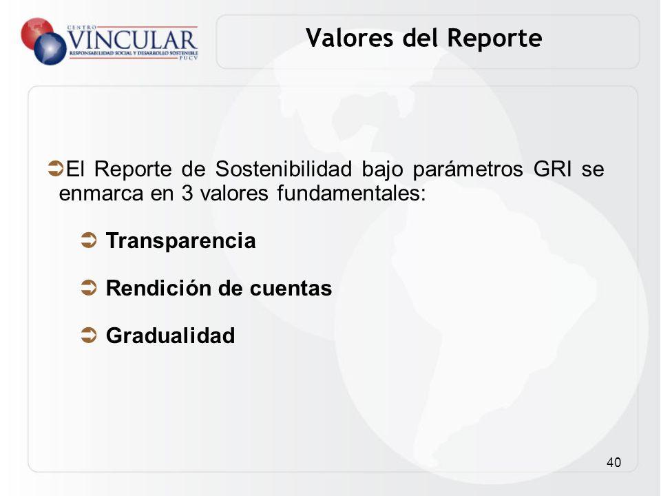 Valores del Reporte El Reporte de Sostenibilidad bajo parámetros GRI se enmarca en 3 valores fundamentales:
