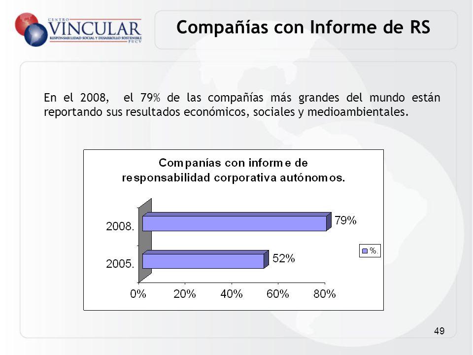 Compañías con Informe de RS