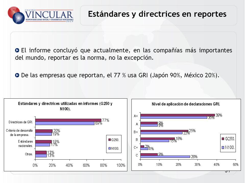 Estándares y directrices en reportes