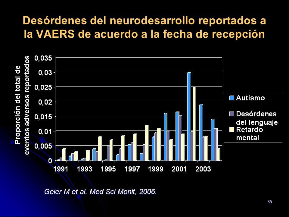Desórdenes del neurodesarrollo reportados a la VAERS de acuerdo a la fecha de recepción