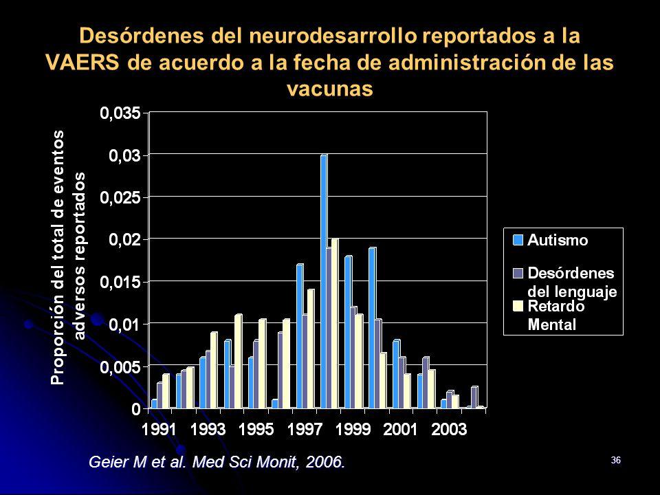 Desórdenes del neurodesarrollo reportados a la VAERS de acuerdo a la fecha de administración de las vacunas