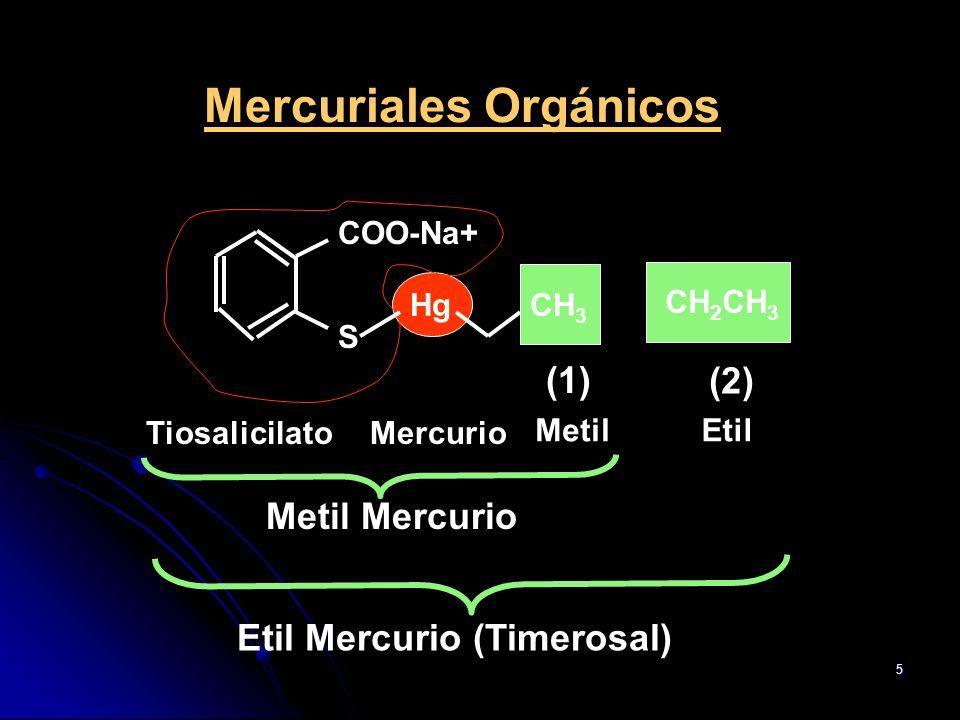 Mercuriales Orgánicos