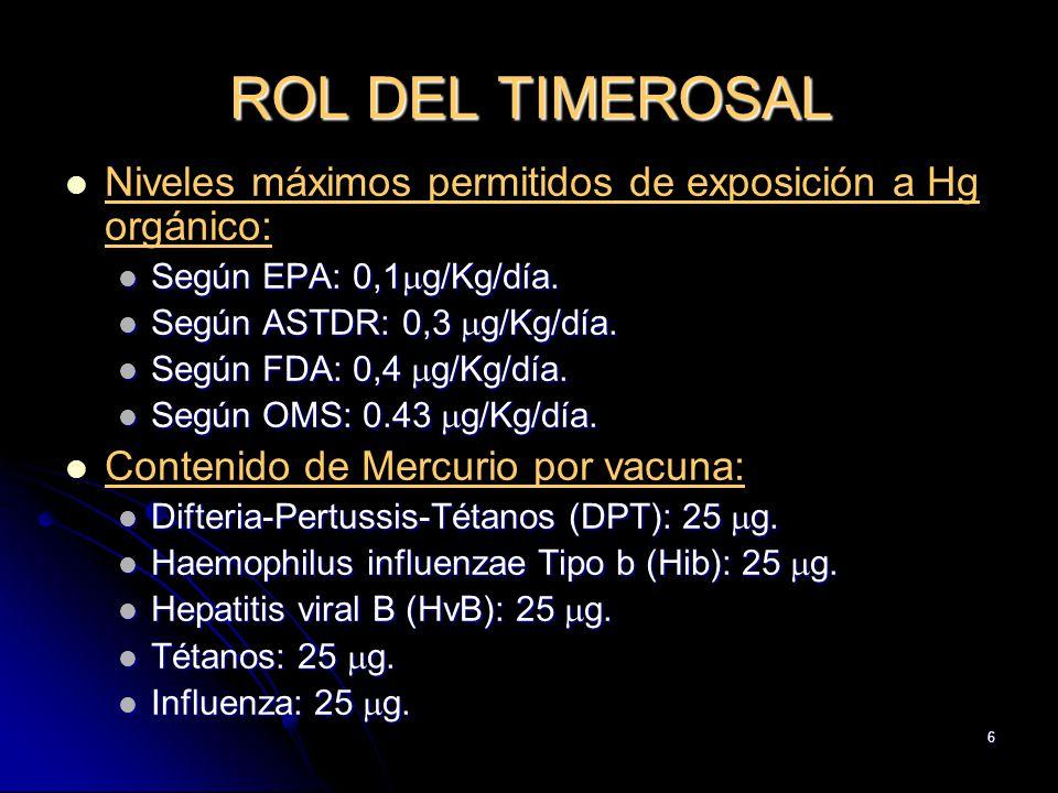 ROL DEL TIMEROSAL Niveles máximos permitidos de exposición a Hg orgánico: Según EPA: 0,1g/Kg/día.