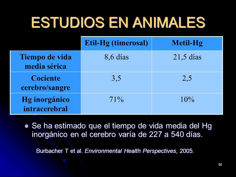 ESTUDIOS EN ANIMALES Etil-Hg (timerosal) Metil-Hg