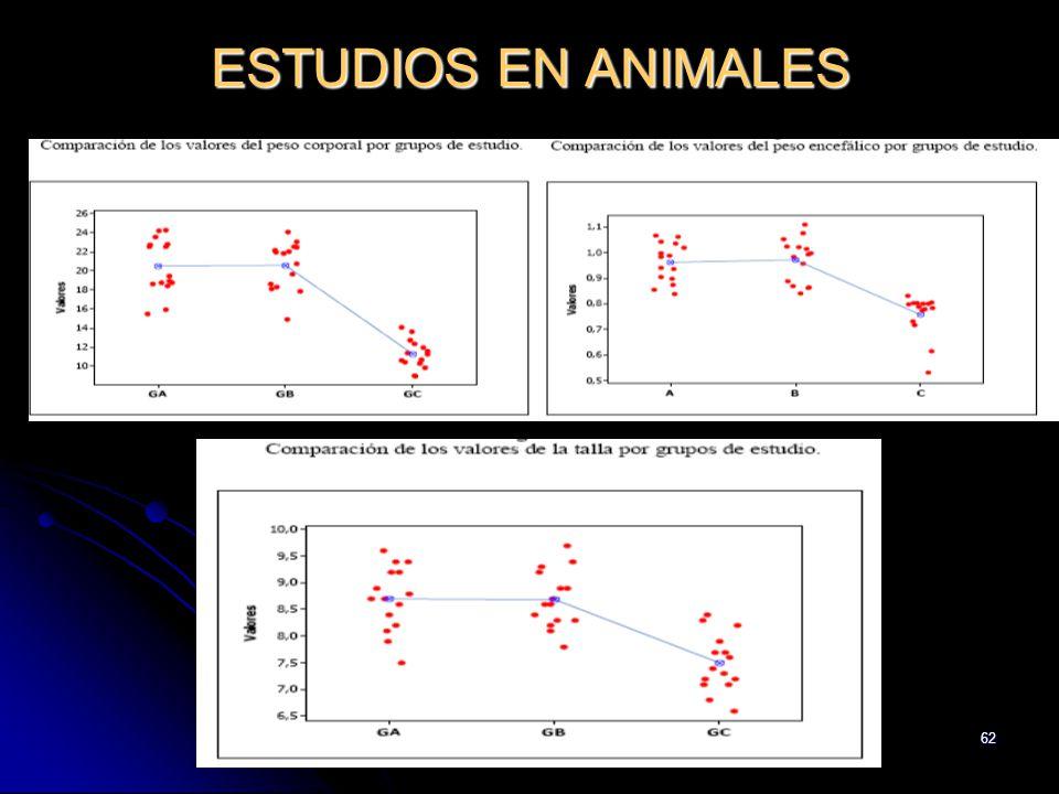 ESTUDIOS EN ANIMALES