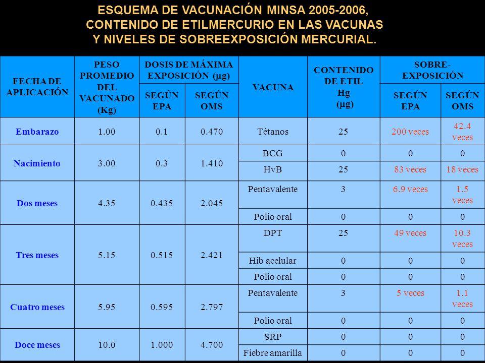 ESQUEMA DE VACUNACIÓN MINSA 2005-2006,