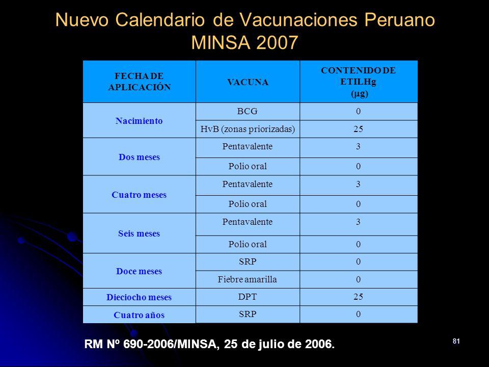 Nuevo Calendario de Vacunaciones Peruano MINSA 2007
