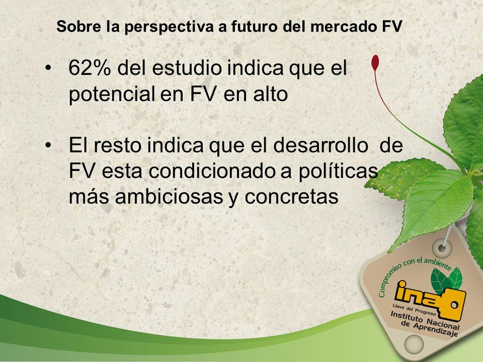 62% del estudio indica que el potencial en FV en alto