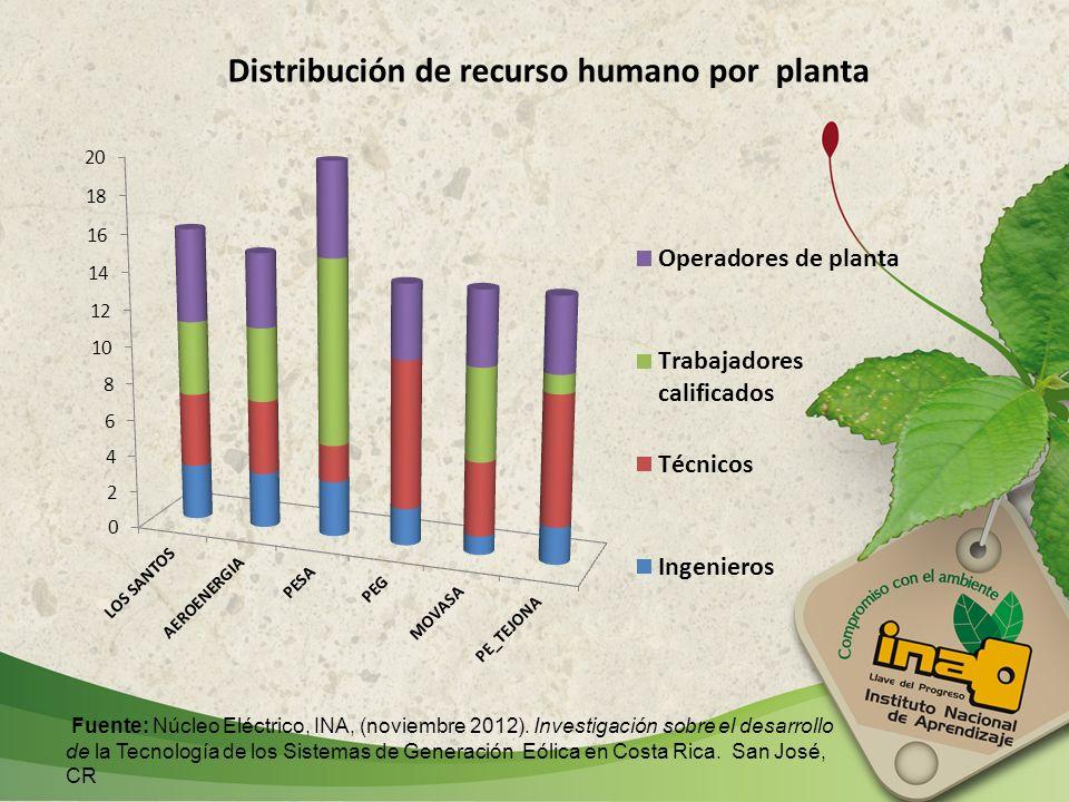 Distribución de recurso humano por planta