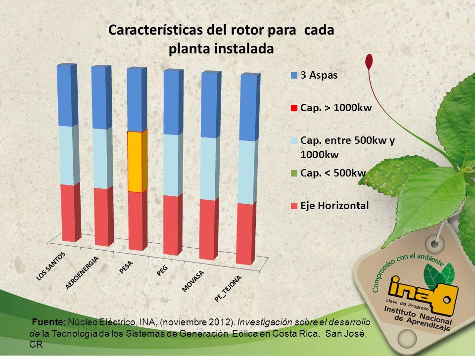 Características del rotor para cada planta instalada