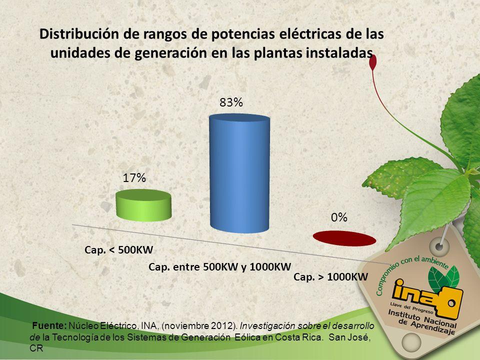 Distribución de rangos de potencias eléctricas de las unidades de generación en las plantas instaladas