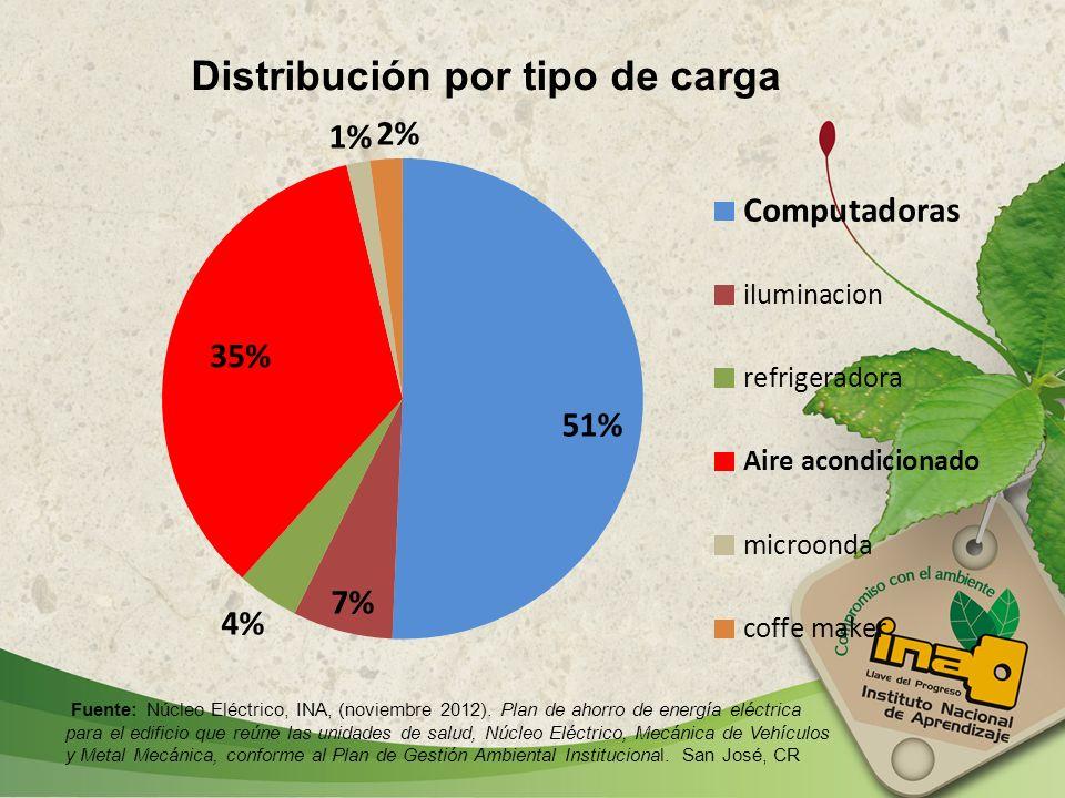 Distribución por tipo de carga