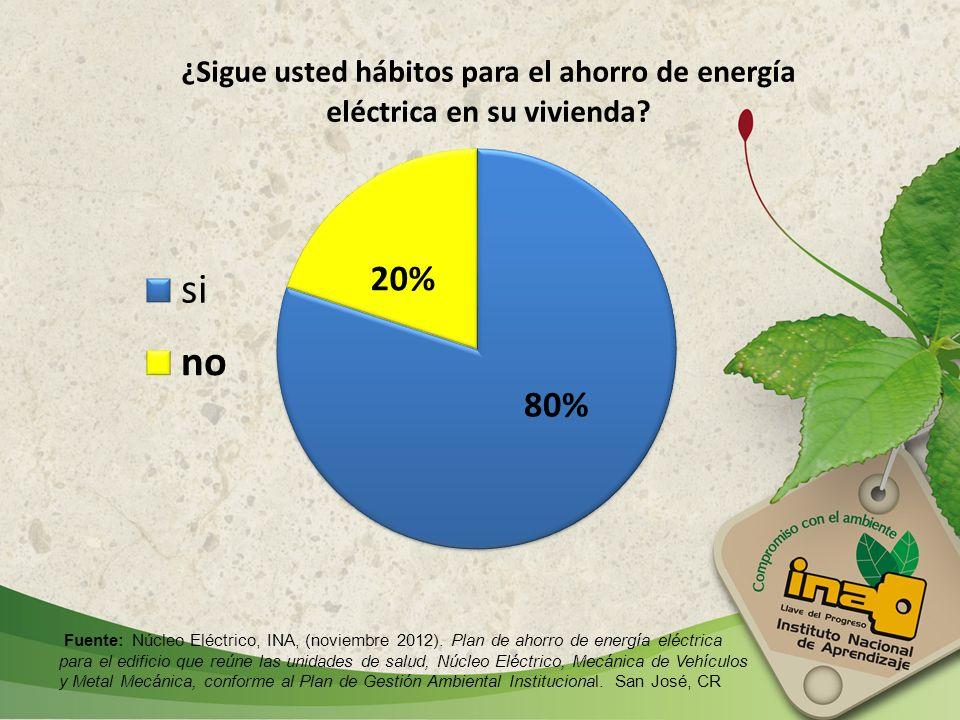 Fuente: Núcleo Eléctrico, INA, (noviembre 2012)