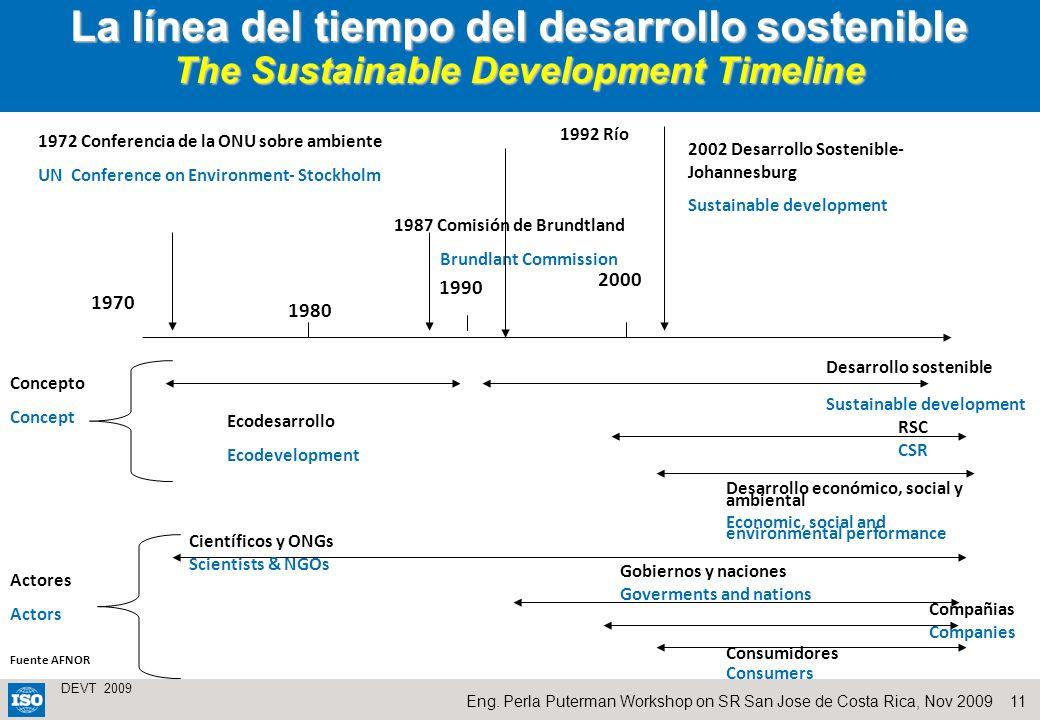 La línea del tiempo del desarrollo sostenible The Sustainable Development Timeline