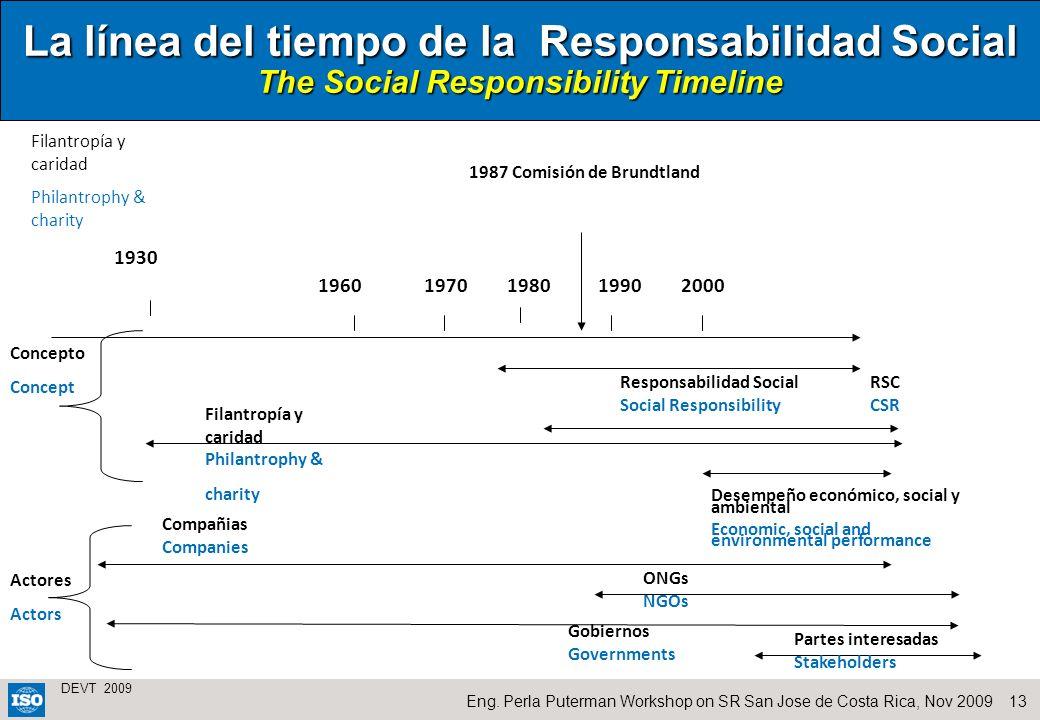 La línea del tiempo de la Responsabilidad Social The Social Responsibility Timeline