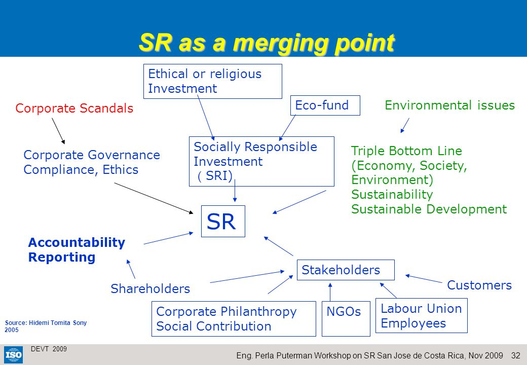 SR as a merging point SR Ethical or religious Investment Eco-fund