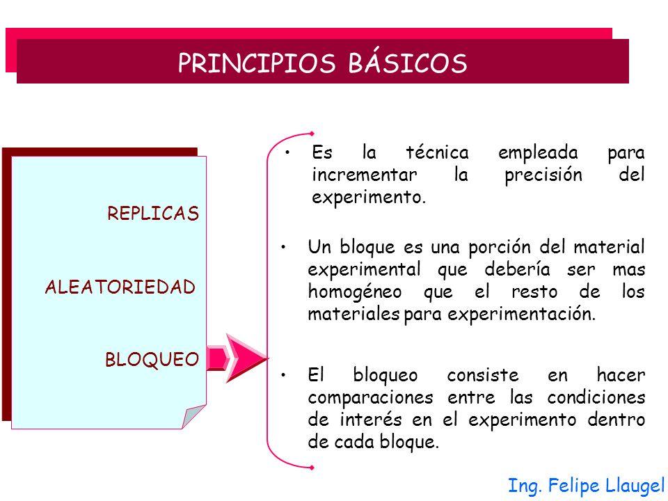 PRINCIPIOS BÁSICOS Es la técnica empleada para incrementar la precisión del experimento. REPLICAS.