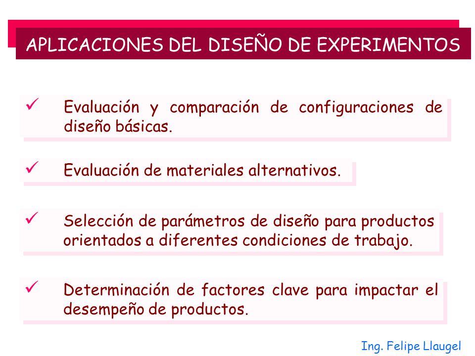 APLICACIONES DEL DISEÑO DE EXPERIMENTOS