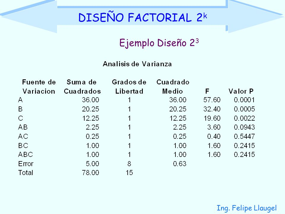 DISEÑO FACTORIAL 2k Ejemplo Diseño 23 Ing. Felipe Llaugel