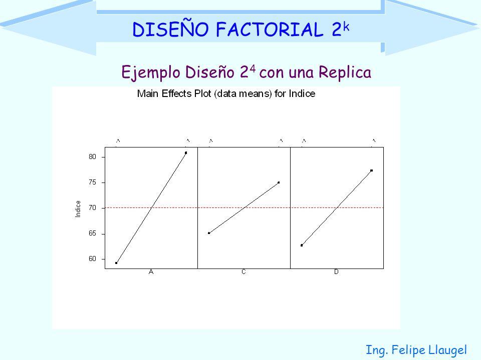 DISEÑO FACTORIAL 2k Ejemplo Diseño 24 con una Replica