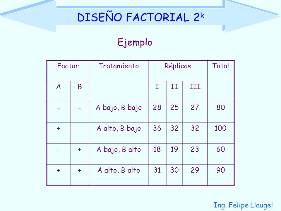 DISEÑO FACTORIAL 2k Ejemplo Factor Tratamiento Réplicas Total A B I II