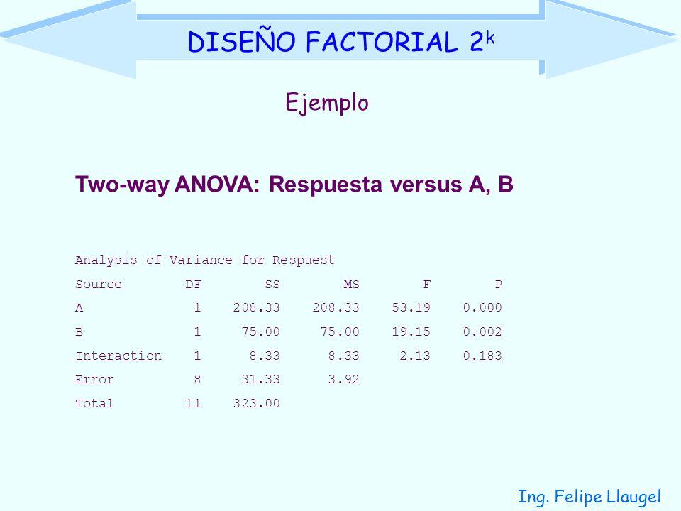 DISEÑO FACTORIAL 2k Ejemplo Two-way ANOVA: Respuesta versus A, B