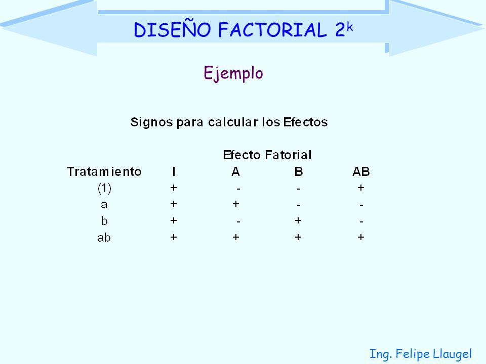 DISEÑO FACTORIAL 2k Ejemplo Ing. Felipe Llaugel