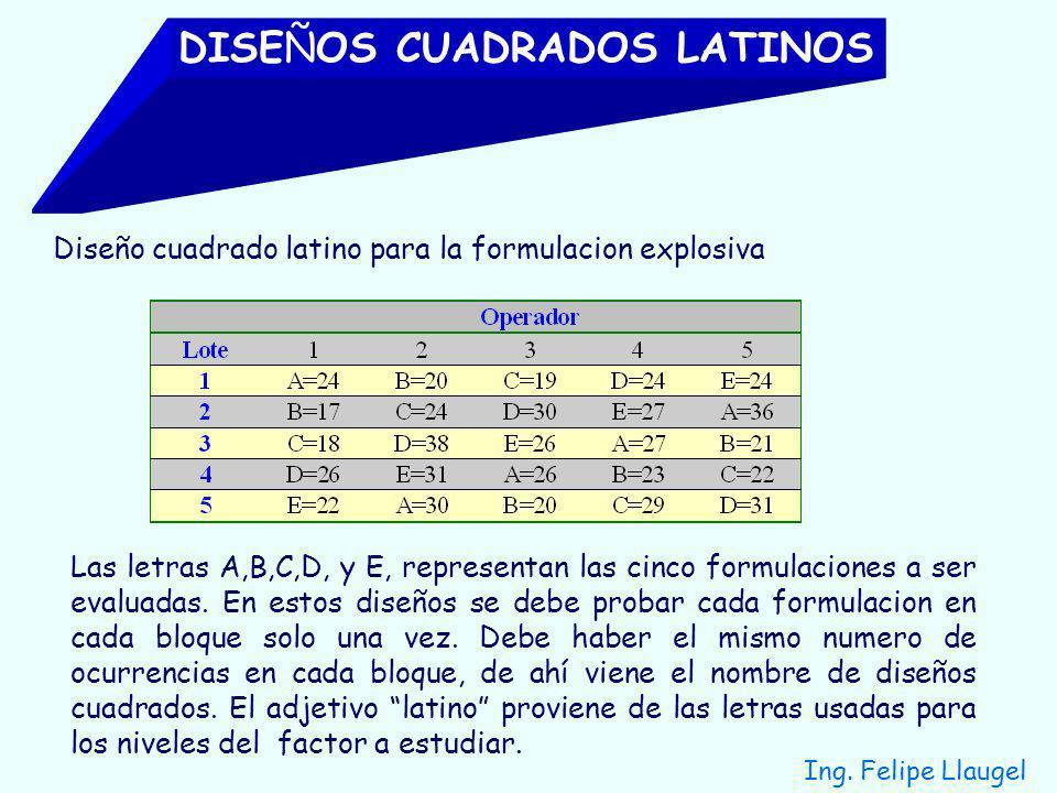 DISEÑOS CUADRADOS LATINOS