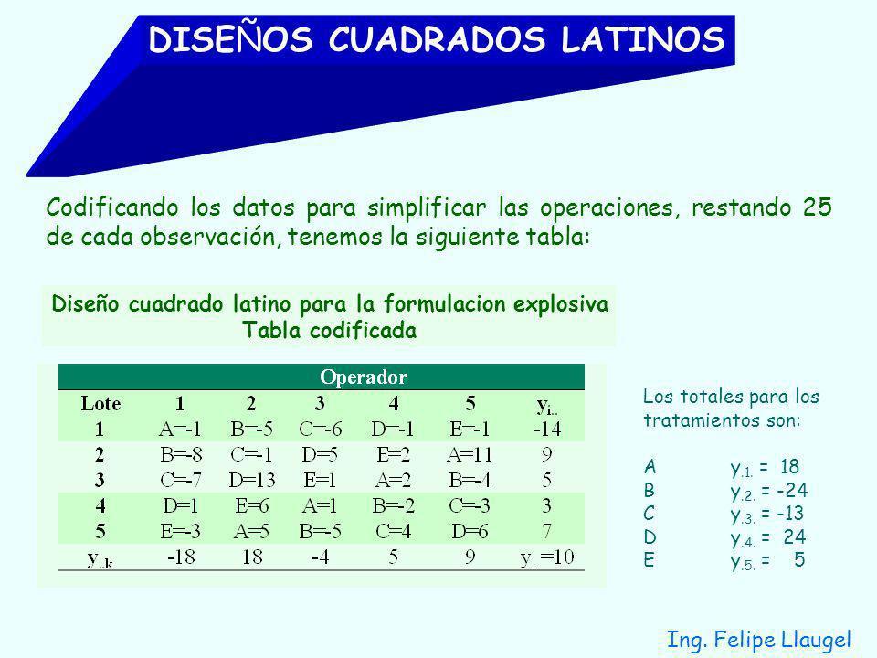 Diseño cuadrado latino para la formulacion explosiva