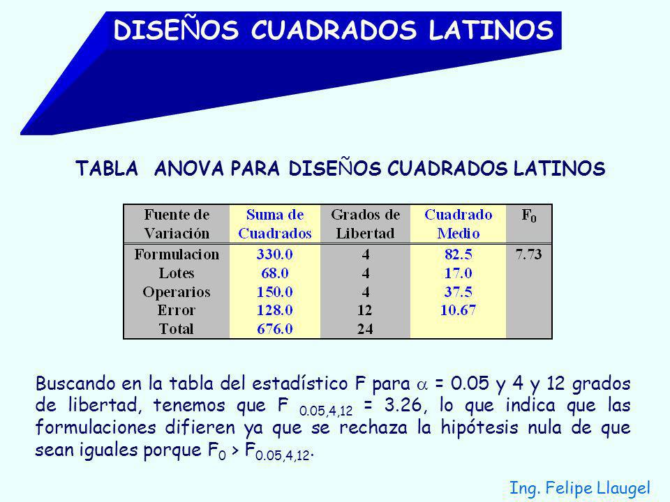 TABLA ANOVA PARA DISEÑOS CUADRADOS LATINOS