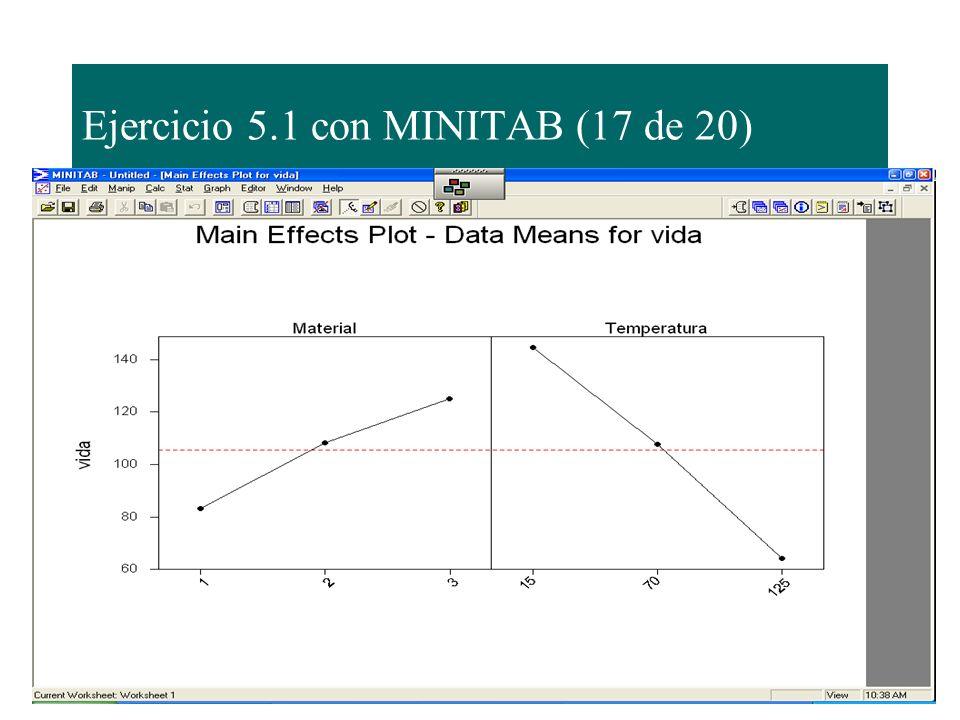 Ejercicio 5.1 con MINITAB (17 de 20)