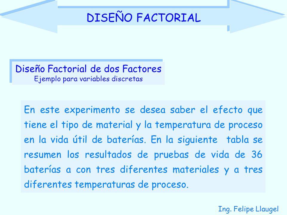DISEÑO FACTORIAL Diseño Factorial de dos Factores
