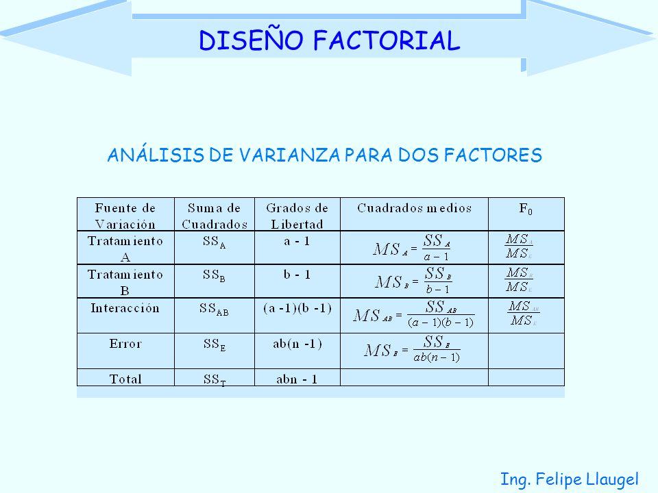 DISEÑO FACTORIAL ANÁLISIS DE VARIANZA PARA DOS FACTORES