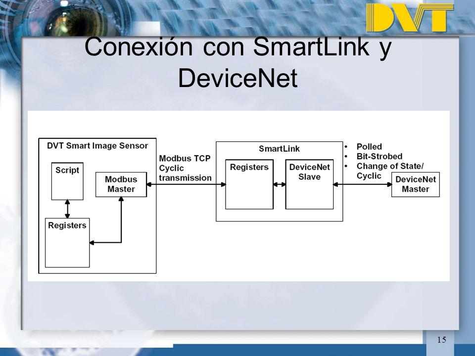 Conexión con SmartLink y DeviceNet