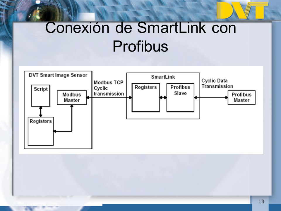 Conexión de SmartLink con Profibus