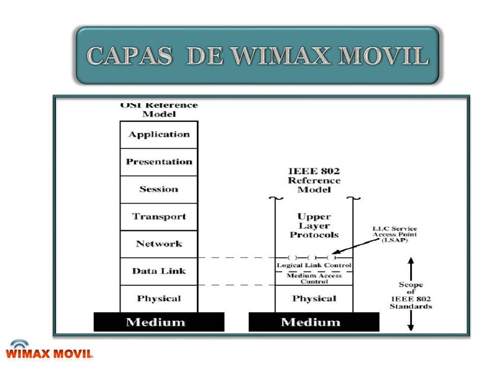CAPAS DE WIMAX MOVIL