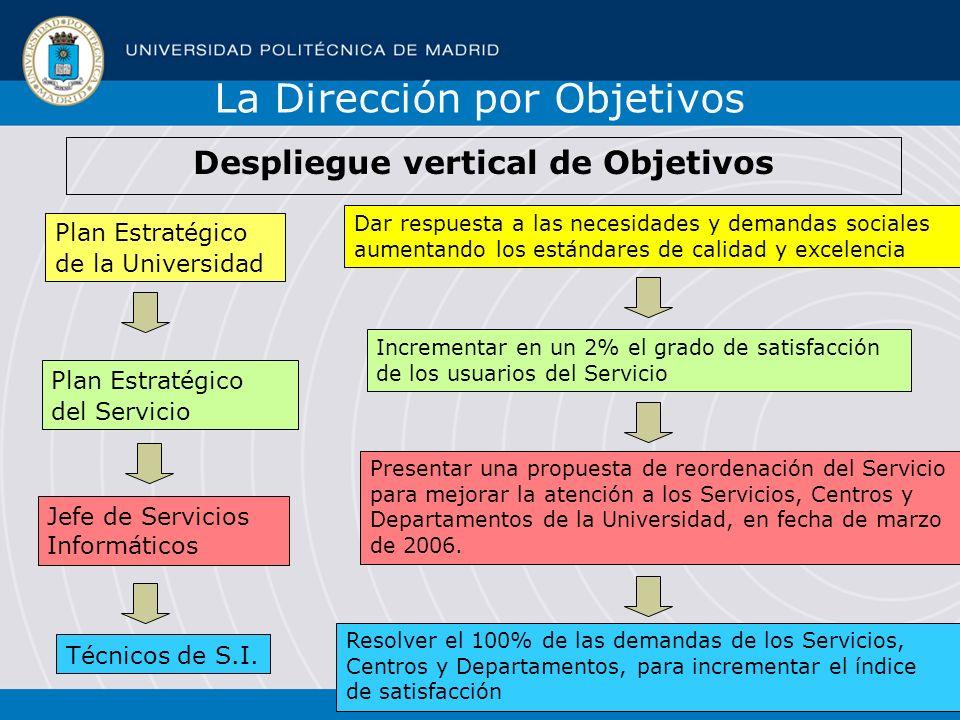 Despliegue vertical de Objetivos