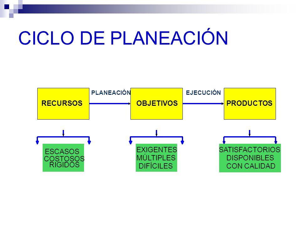 CICLO DE PLANEACIÓN RECURSOS OBJETIVOS PRODUCTOS ESCASOS COSTOSOS