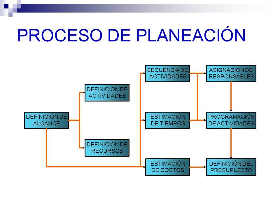PROCESO DE PLANEACIÓN DEFINICIÓN DE ALCANCE ACTIVIDADES RECURSOS