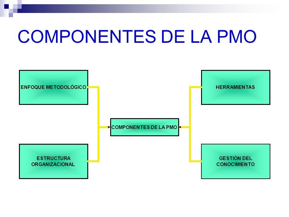 COMPONENTES DE LA PMO ENFOQUE METODOLÓGICO ESTRUCTURA ORGANIZACIONAL