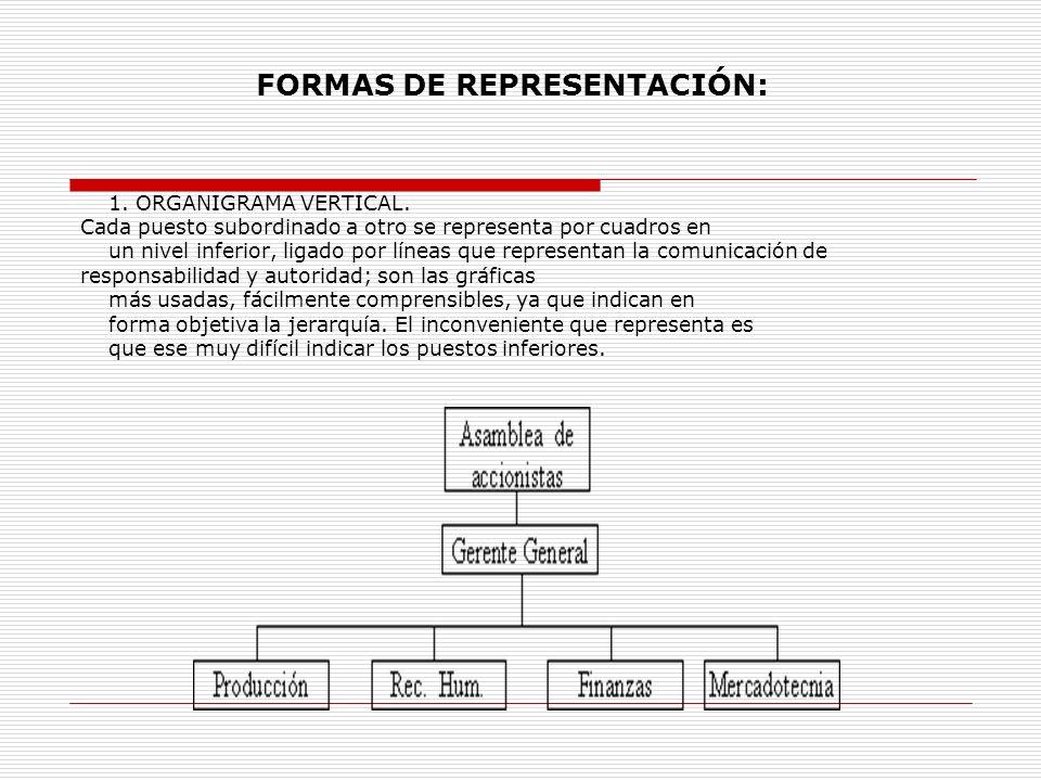 FORMAS DE REPRESENTACIÓN: