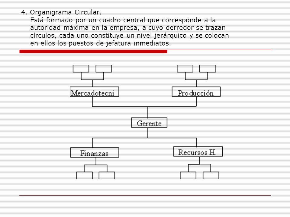 4. Organigrama Circular.