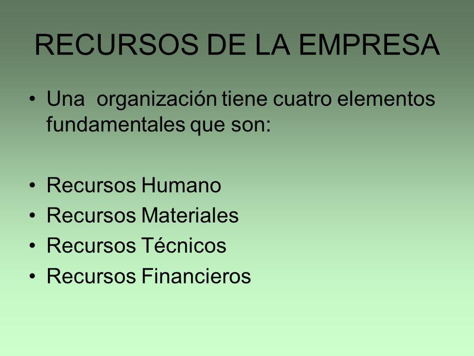 RECURSOS DE LA EMPRESA Una organización tiene cuatro elementos fundamentales que son: Recursos Humano.