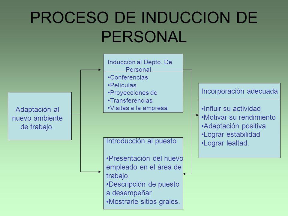 PROCESO DE INDUCCION DE PERSONAL
