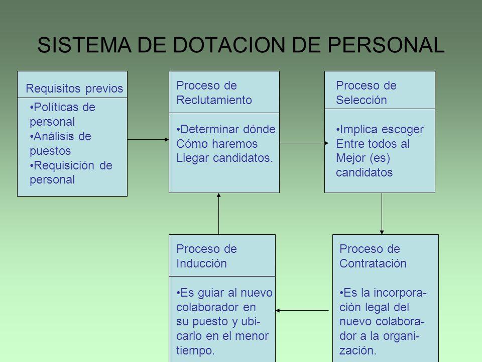 SISTEMA DE DOTACION DE PERSONAL