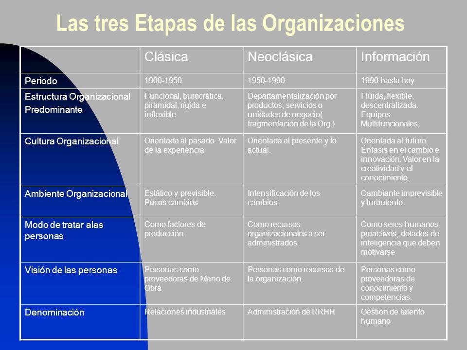 Las tres Etapas de las Organizaciones