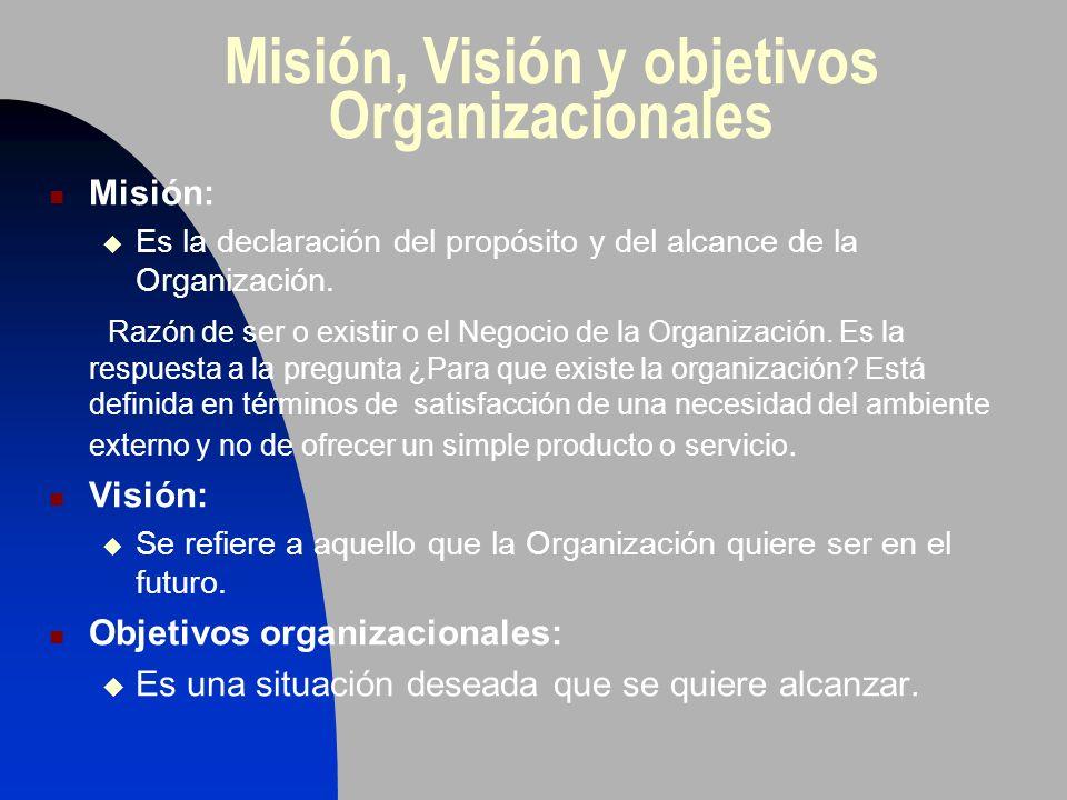 Misión, Visión y objetivos Organizacionales