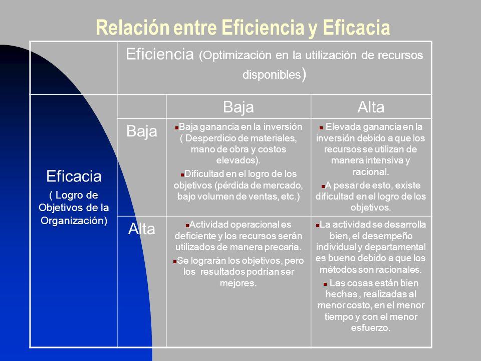 Relación entre Eficiencia y Eficacia