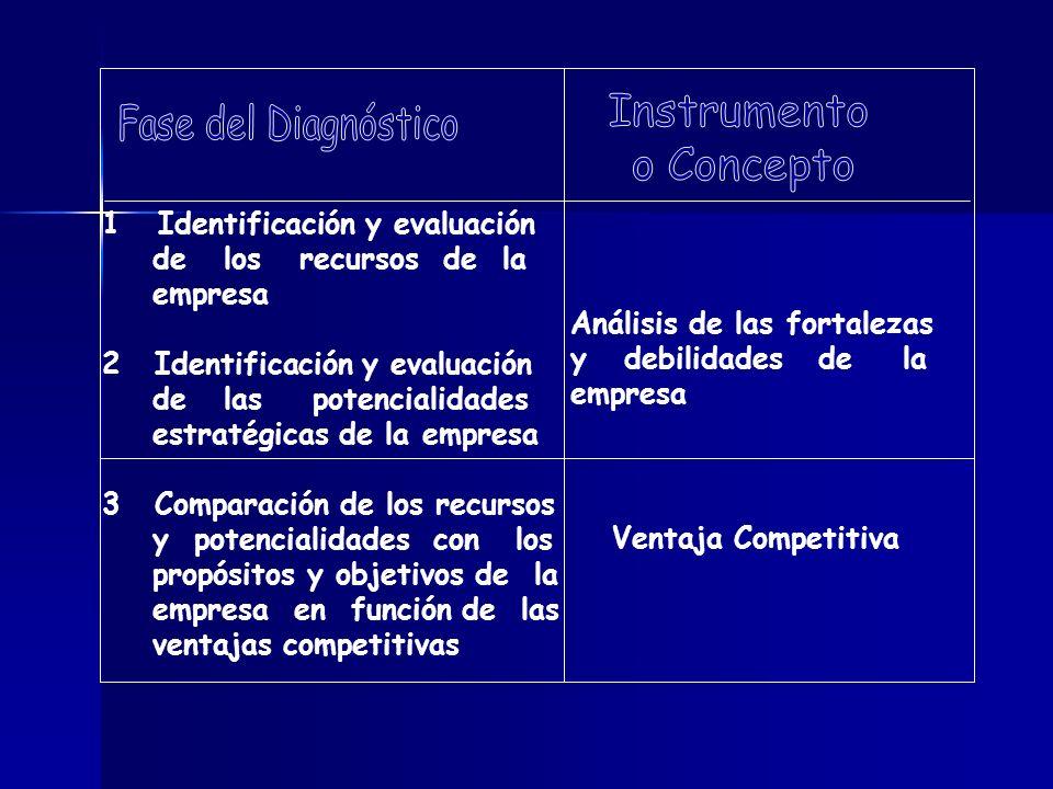 Instrumento Fase del Diagnóstico o Concepto