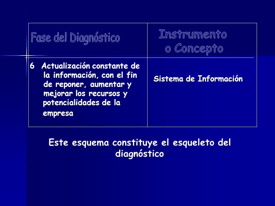Este esquema constituye el esqueleto del diagnóstico